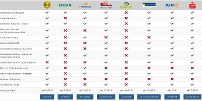 Ein Vergleich der KFZ-Schutzbriefe
